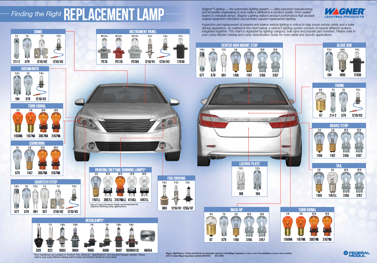 Wagner Lighting Finding the Right Replacement Lamp Poster